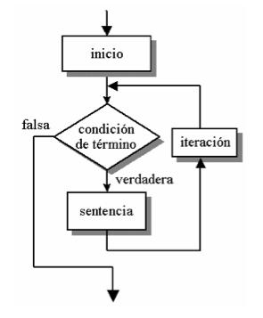 Sentencias Repetitivas O Bucles Java
