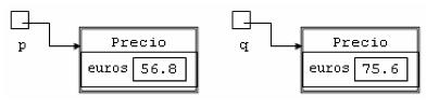 Representación gráfica do espazo de memoria utilizado polas referencias e instancias da clase CodePrecial / Code durante a execución do método de código / código da clase CodeprueBrecricrice / Código