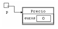 Création de la nouvelle instance de la classe CodePecial / Code référencé par Codep / Code