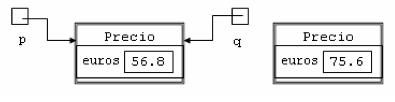 resultado da asignación de valores entre as referencias