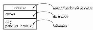 Representación gráfica da clase CodePial / Code