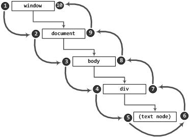 Esquema de fluxo de eventos do modelo DOM