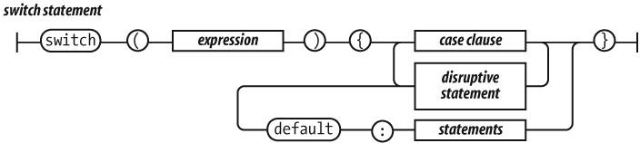 Estructuras De Control Javascript